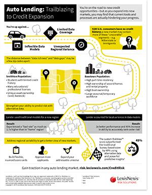 Auto Lending: Trailblazing to Credit Expansion