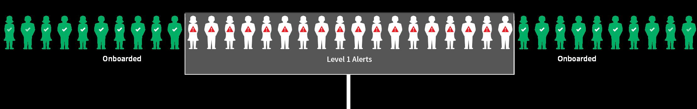 Level 1 Alerts